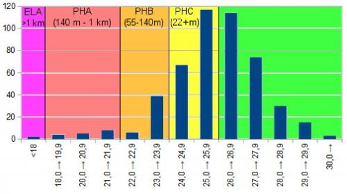 Istogramma del numero di oggetti considerati in funzione della magnitudine assoluta. I colori e le sigle indicano le diverse catergorie NEO (ELA=Extinction Level Asteroid, PHA=Potentially Hazardous Asteroid, PHB e PHC sono altre due categorie introdotte dal sottoscritto per oggetti più piccoli dei PHA ma comunque capaci di fare danni e vittime in zone limitate).