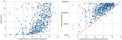 Grafici distanza lunare / magnitudine apparente all'opposizione e distanza geocentrica  / magnitudine apparente all'opposizione