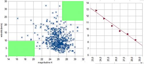Grafico velocità relativa in funzione della magnitudine assoluta e velocità media per intervalli di magnitudine assoluta
