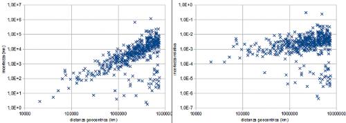 Grafici dell'incertezza sulla distanza in termini sia assoluti che relativi, in funzione della distanza.