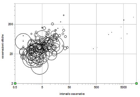 Grafico errore su D espresso dalle dimensioni dei cerchi ed in funzione dell'intervallo temporale osservativo e del numero di osservazioni.