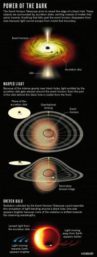 Infografica tratta da Nature  che illustra, in alto, gli effetti di curvatura e ingrandimento del disco di accrescimento con due diverse inclinazioni rispetto alla linea di vista; in basso è illustrato l'effetto Doppler dovuto alla rotazione del disco, con amplificazione della sua luminosità quando si muove verso la Terra. - Crediti: Nature
