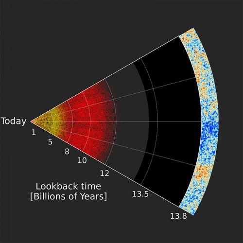 """La figura illustra una fetta della più grande mappa tridimensionale dell'universo mai realizzata. La Terra è a sinistra e le distanze a cui si trovano galassie e quasar sono indicate dal tempo che occorre alla luce per propagarsi nello spazio prima di raggiungere i nostri strumenti. La posizione dei quasar è indicata da punti rossi mentre quella delle galassie più vicine, identificate dalla survey Sdss, è mostrata da punti gialli. Nella parte estrema, a destra, è rappresentato il limite dell'universo osservabile, da cui proviene la radiazione cosmica di fondo, la luce più antica. La parte in mezzo alla figura, cioè lo spazio vuoto tra i quasar e la parte estrema dell'universo osservabile, rappresenta la cosiddetta """"età oscura"""" dell'universo, l'epoca che precede la formazione delle stelle e galassie. Crediti: Anand Raichoor (École polytechnique fédérale de Lausanne, Switzerland) e Sdss collaboration"""