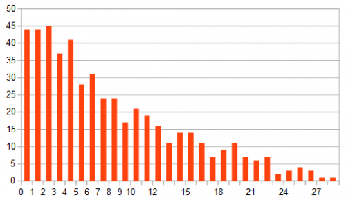 Conteggi del numero di coppie in funzione della loro separazione temporale in ore.