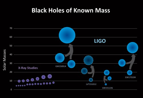 Le sorgenti gravitazionali identificate da Ligo rappresentano una nuova popolazione di buchi neri le cui masse sono decisamente più grandi rispetto a quelle che sono state ottenute con le sole osservazioni in banda X. Le tre sorgenti di onde gravitazionali confermate (Gw150914, Gw151226 e Gw170104), assieme a un'altra che ha un livello di significatività più basso (Lvt151012), suggeriscono l'esistenza di una popolazione di binarie di buchi neri di massa stellare che dopo il processo di fusione possono raggiungere 20 masse solari, un valore più grande rispetto a quanto si pensava prima. Crediti: Ligo / Caltech / Sonoma State (Aurore Simonnet)