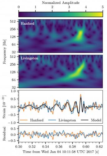 La figura illustra, in alto, la variazione della frequenza in funzione del tempo relativamente ai dati registrati dai rivelatori situati a Hanford e Livingston per la sorgente Gw170104. Il grafico al centro mostra le serie temporali dei dati dai due rivelatori (i dati di Livingston sono stati spostati indietro di 3ms per tener conto della posizione celeste della sorgente e il segno dell'ampiezza è stato invertito per tener conto del diverso orientamento dei rivelatori). La forma d'onda di massima probabilità relativa alla binaria di buchi neri è mostrata in nero. Il grafico in basso mostra i residui tra i dati e la forma d'onda di massima probabilità. Crediti: Abbott et al. 2017