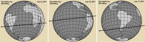 """I percorsi delle 3 occultazioni da parte di MU69. I tracciati confrontabile con le dimensioni delKBO, dato che la sorgente di luce è praticamente a distanza """"infinita"""". - Credit: Richard Binzel"""