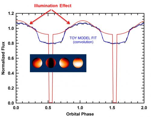 A differenza dei transiti di pianeti extrasolari che, passando davanti alla loro stella ospite, causano una piccola attenuazione della luminosità della stella stessa, la curva di luce della stella WD1202-024 rilevata da Kepler mostrava eclissi piuttosto profonde e ampie, con un contributo sinusoidale alla luminosità tra eclissi, che si ritiene dovuto all'illuminazione del componente freddo da parte della molto più calda nana bianca. Crediti: Kepler / Bishop's University / M.I.T. / Harvard Smithsonian CfA