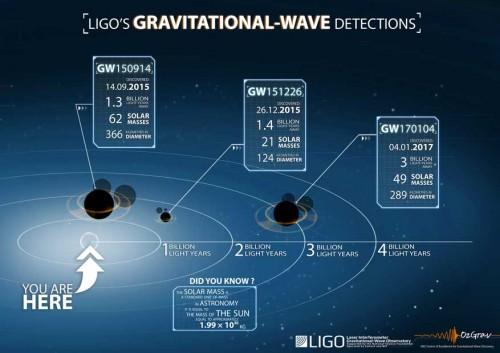Infografica con i tre eventi confermati fino a oggi rivelati da Ligo e la loro distanza da noi in miliardi di anni luce. Da sx: quello del 14 settembre 2015, quello del 26 dicembre 2015 e, infine, quello annunciato oggi del 4 gennaio 2017. Crediti: Lsc/Ozgra