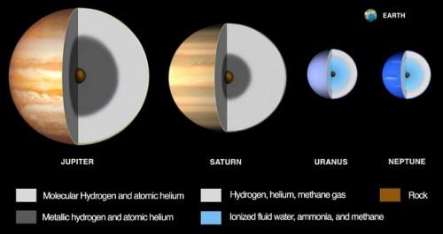 """Struttura interna dei pianeti giganti; a differenza di Giove e Saturno, gli altri due sono """"giganti ghiacciati"""" con un mantello ricco di acqua mista a metano e ammoniaca e privi di un mantello profondo di idrogeno metallico ed elio atomico. Credit: Hofstader et al. (NASA Pre-Decadal Study)"""
