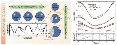 """Simulazione delle curve di luce osservate a diverse energie durante il passaggio di """"hot spots"""" sulla superficie della stella di neutroni. Il valore della """"fase"""" si riferisce alla frazione di rotazione effettuata dall'astro (1 significa che ha ruotato di 360°) - Credit: NASA"""