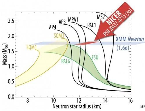 Relazioni M-R per diversi modelli di stella di Neutroni ; si noti, per un caso particolare, la zona di incertezza fornita dal satellite XMM Newton (in azzurro) e quella prevista per NICE (rosso) - Credit : NASA