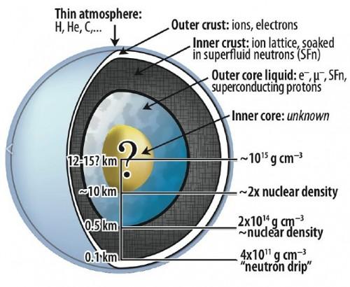 Struttura e densità interna (ipotetica) di una stella di Neutroni - Credit : NASA
