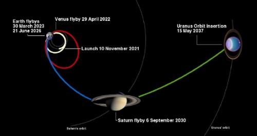 """Possibile traiettoria studiata per la missione """"Uranus Pathfinder"""", con una serie di """"gravity assist"""" da Terra, Venere e Saturno. - Credit: NASA/ CSA"""
