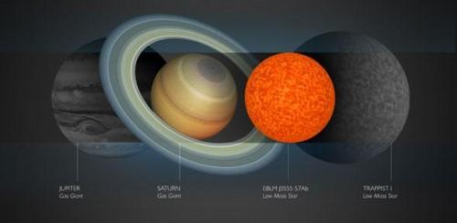 La piccola EBLM J0555-57Ab, messa a confronto con i giganti del nostro Sistema solare e TRAPPIST-1.