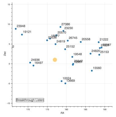 atelliti geostazionari operanti tra i 4 e gli 8 GHz nella stessa regione della stella Ross 128 Crediti: Enriquez et al. (SETI Berkeley), http://seti.berkeley.edu/ross128.pdf