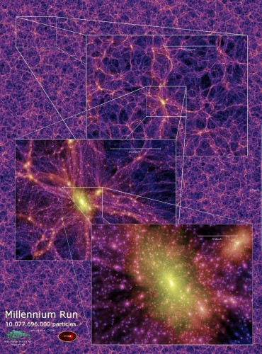 """Uno """"zoom"""" sulla simulazione """"Millenium Run"""" che mostra un ammasso di galassie all'incrocio di filamenti nella """"ragnatela cosmica"""" simulata.  Credit: VIRGO consortium / Max-Planck Institut"""