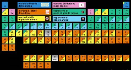 Tavola periodica degli elementi chimici presenti nel Sistema solare con l'indicazione della loro origine. Crediti: Jennifer Johnson, The Ohio State University