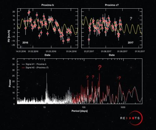 Scienza fai da te - Proxima c si nasconde in questo grafico ?