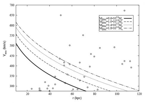 Grafico analogo ai precedenti, stavolta i pallini rappresentano le sole stelle del catalogo MMT più veloci (in valore assoluto), metre le curve rappresentano la velocità di fuga per diversi valori della massa relativa all'alone. - Source: G. Fragione and A. Loeb: Constraining Milky Way mass with Hypervelocity Stars
