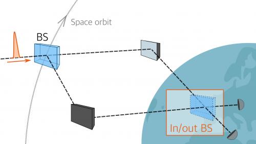 Schema dell'esperimento