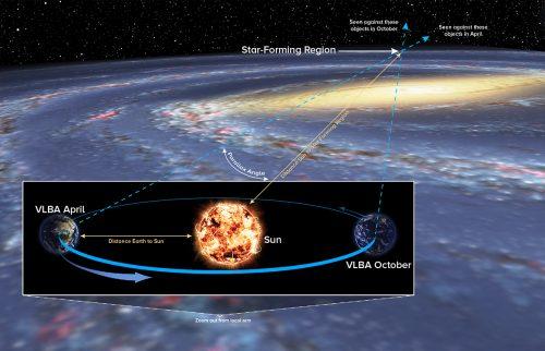 La tecnica della parallasse (o differenza angolare) misura l'angolo di spostamento apparente nella posizione dell'oggetto (in questo caso la regione di formazione stellare), visto da lati opposti dell'orbita terrestre intorno al Sole. Crediti: Bill Saxton, Nrao/Aui/Nsf; Robert Hurt, Nasa