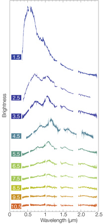 Montaggio di diversi spettri ottenuti con lo strumento X-Shooter montato sul Vlt dell'Eso. Crediti: Eso/E. Pian et al./S. Smartt e ePessto