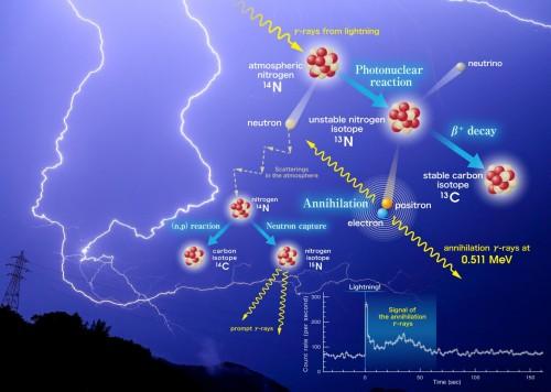 I meccanismi con cui i fulmini producono raggi gamma secondo il nuovo studio giapponese. Crediti: Kyoto University/Teruaki Enoto