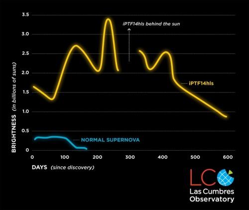 La luce di iPTF14hls è stata vista aumentare e iminuire almeno cinque volte in due anni. Un comportamento mai osservato nelle supernove precedenti, che in genere rimangono luminose per circa 100 giorni per poi svanire. Crediti: Lco/S. Wilkinson