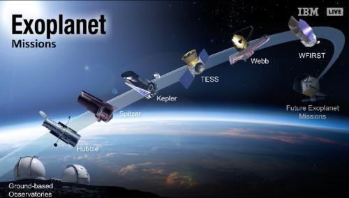 L'insieme di strumentazioni attualmente in grado di individuare sistemi esoplanetari