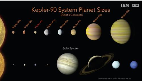 Resa artistica del sistema planetario Kepler-90