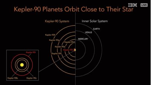 Il sistema Kepler-90 confrontato col sistema solare