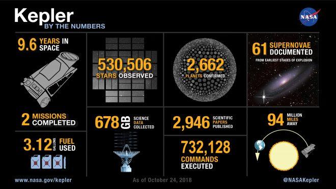 I numeri della missione