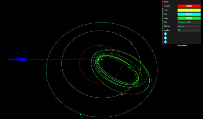 il settimo tipo di orbite