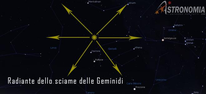 Il radiante dello sciame è l'area di cielo da cui sembrano provenire le meteore