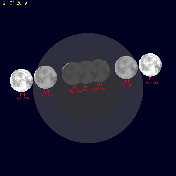 il percorso della Luna attraverso l'ombra e la penombra della Terra (orari in TU)