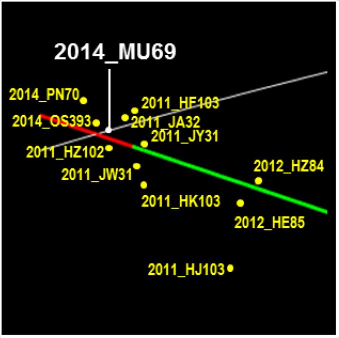 il secondo obiettivo della New Horizons con altri oggetti in vicinanza