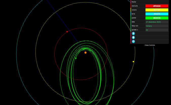 le orbite da 22 a 26 della Parker