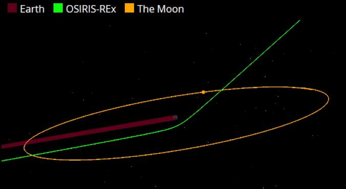 la modifica della traiettoria della sonda per effetto fionda
