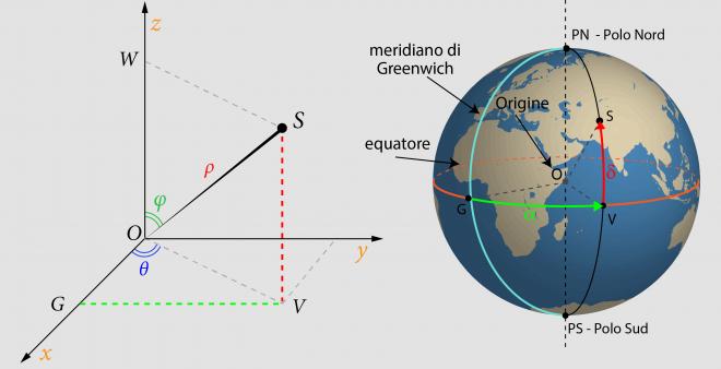 Applicazione delle coordinate sferiche sulla sfera terrestre