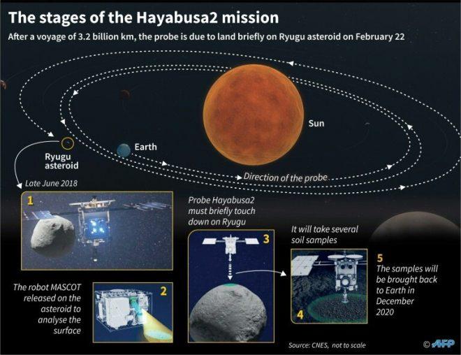 Principali tappe della missione spaziale giapponese di Hayabusa2
