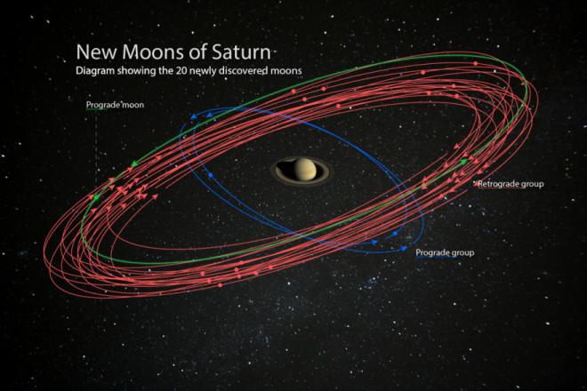 Immagine artistica delle orbite (Fonte carnegie Science)