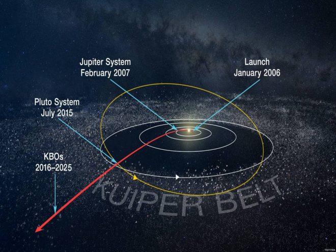 il cammino di New Horizons -Credit NASA