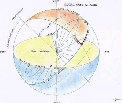 Schema delle coordinate orarie. Fonte: WebTiscali