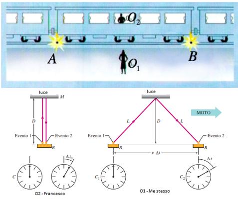 Rappresentazione della dilatazione dei tempi. Fonte: Matematicamente.it