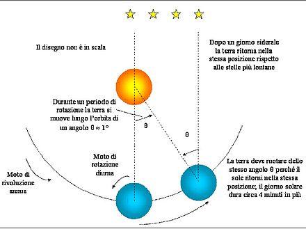 Rappresentazione della differenza tra rivoluzione e rotazione, passato un giorno di orbita. Fonte: Wikipedia